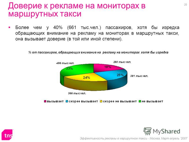 20 Эффективность рекламы в маршрутном такси - Москва, Март-апрель '2007 Доверие к рекламе на мониторах в маршрутных такси Более чем у 40% (661 тыс.чел.) пассажиров, хотя бы изредка обращающих внимание на рекламу на мониторах в маршрутных такси, она в