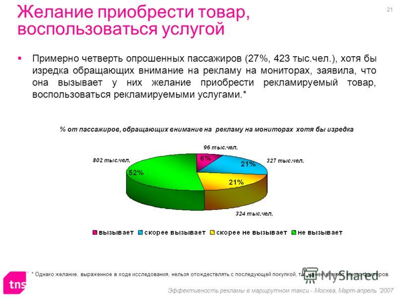 21 Эффективность рекламы в маршрутном такси - Москва, Март-апрель '2007 Желание приобрести товар, воспользоваться услугой Примерно четверть опрошенных пассажиров (27%, 423 тыс.чел.), хотя бы изредка обращающих внимание на рекламу на мониторах, заявил