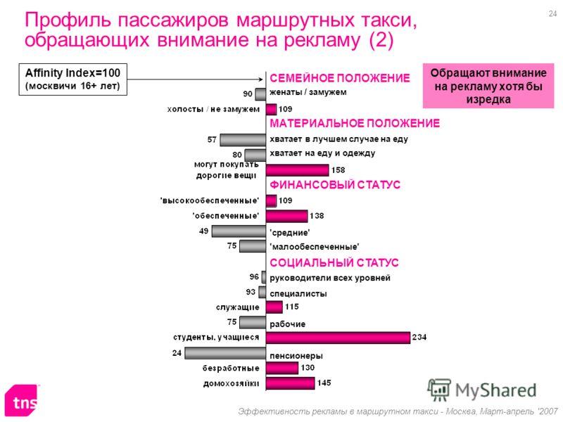 24 Эффективность рекламы в маршрутном такси - Москва, Март-апрель '2007 женаты / замужем СЕМЕЙНОЕ ПОЛОЖЕНИЕ СОЦИАЛЬНЫЙ СТАТУС МАТЕРИАЛЬНОЕ ПОЛОЖЕНИЕ ФИНАНСОВЫЙ СТАТУС 'малообеспеченные' хватает на еду и одежду хватает в лучшем случае на еду 'средние'
