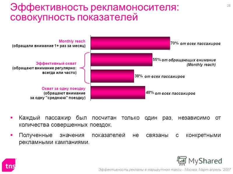 28 Эффективность рекламы в маршрутном такси - Москва, Март-апрель '2007 Эффективность рекламоносителя: совокупность показателей Эффективный охват (обращают внимание регулярно: всегда или часто) Охват за одну поездку (обращают внимание за одну