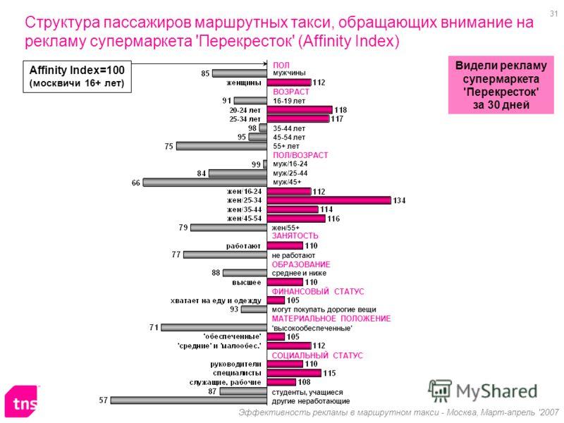 31 Эффективность рекламы в маршрутном такси - Москва, Март-апрель '2007 Структура пассажиров маршрутных такси, обращающих внимание на рекламу супермаркета 'Перекресток' (Affinity Index) Affinity Index=100 (москвичи 16+ лет) Видели рекламу супермаркет