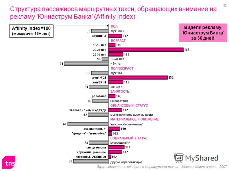 32 Эффективность рекламы в маршрутном такси - Москва, Март-апрель '2007 Структура пассажиров маршрутных такси, обращающих внимание на рекламу 'Юниаструм Банка' (Affinity Index) Affinity Index=100 (москвичи 16+ лет) мужчины 45+ лет не работают ПОЛ ВОЗ