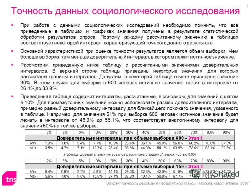 5 Эффективность рекламы в маршрутном такси - Москва, Март-апрель '2007 Точность данных социологического исследования При работе с данными социологических исследований необходимо помнить, что все приведенные в таблицах и графиках значения получены в р