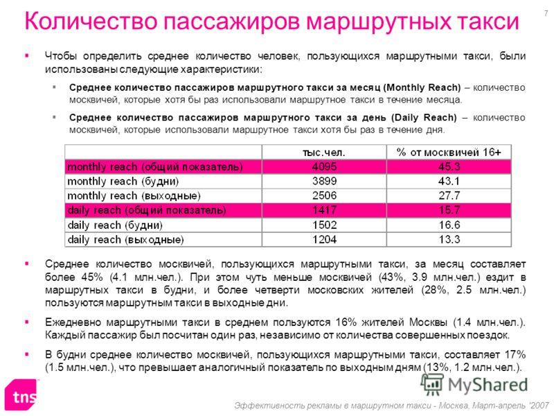 7 Эффективность рекламы в маршрутном такси - Москва, Март-апрель '2007 Среднее количество москвичей, пользующихся маршрутными такси, за месяц составляет более 45% (4.1 млн.чел.). При этом чуть меньше москвичей (43%, 3.9 млн.чел.) ездит в маршрутных т