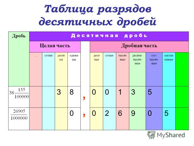Таблица разрядов десятичных дробей Дробь Д е с я т и ч н а я д р о б ь Целая часть,,,, Дробная часть …сотнидесят ки едини цы деся тые сотыетысяч ные десяти- тысяч- ные сто- тысяч- ные милли онные … 3800135 0026905