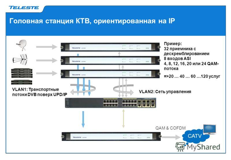 Головная станция КТВ, ориентированная на IP CATV QAM & COFDM VLAN1: Транспортные потоки DVB поверх UPD/IP VLAN2: Сеть управления Пример: 32 приемника с дескремблированием 8 входов ASI 4, 8, 12, 16, 20 или 24 QAM- потока =>20 … 40 … 60 …120 услуг