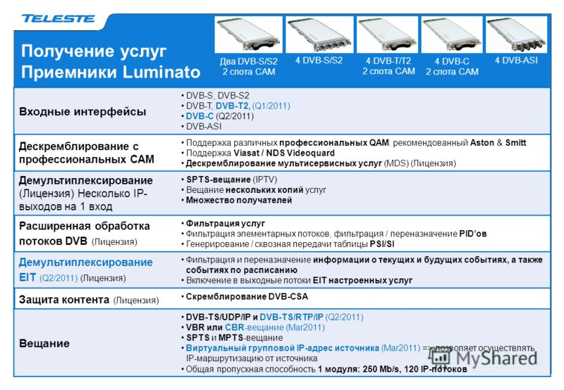 Получение услуг Приемники Luminato 4 DVB-S/S24 DVB-ASI Два DVB-S/S2 2 слота САМ 4 DVB-T/T2 2 слота САМ 4 DVB-C 2 слота САМ Входные интерфейсы DVB-S, DVB-S2 DVB-T, DVB-T2, (Q1/2011) DVB-C (Q2/2011) DVB-ASI Дескремблирование с профессиональных САМ Подд