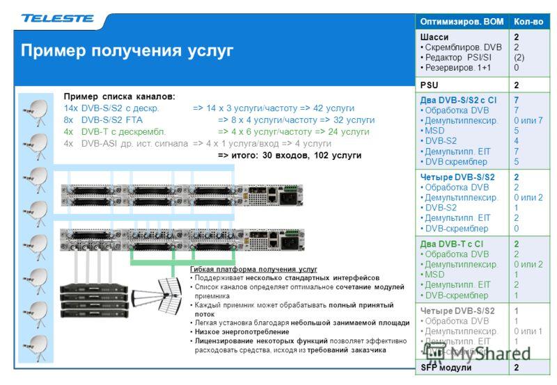 Пример получения услуг Пример списка каналов: 14х DVB-S/S2 с дескр. => 14 х 3 услуги/частоту => 42 услуги 8х DVB-S/S2 FTA => 8 х 4 услуги/частоту => 32 услуги 4x DVB-T с дескрембл. => 4 х 6 услуг/частоту => 24 услуги 4х DVB-ASI др. ист. сигнала => 4