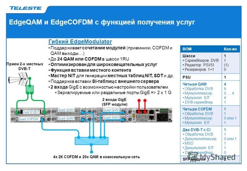 EdgeQAM и EdgeCOFDM с функцией получения услуг Quad COFDM Quad QAM Dual DVB-T Гибкий EdgeModulator Поддерживает сочетание модулей (приемники, COFDM и QAM выходы…) До 24 QAM или COFDM в шасси 1RU Оптимизирован для широковещательных услуг Функция встав