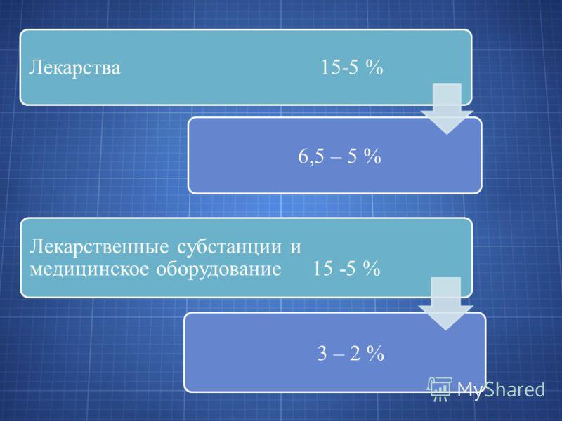 Лекарства 15-5 % 6,5 – 5 % Лекарственные субстанции и медицинское оборудование 15 -5 % 3 – 2 %