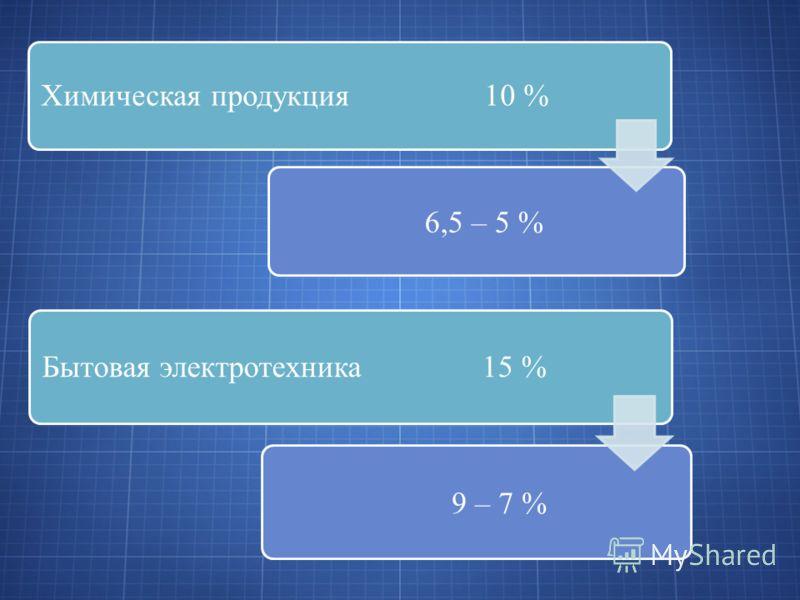 Химическая продукция 10 % 6,5 – 5 % Бытовая электротехника 15 % 9 – 7 %