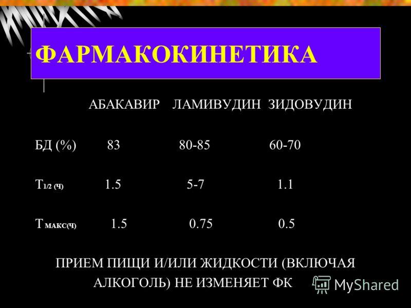 ФАРМАКОКИНЕТИКА АБАКАВИР ЛАМИВУДИН ЗИДОВУДИН БД (%) 83 80-85 60-70 Т 1/2 (Ч) 1.5 5-7 1.1 Т МАКС(Ч) 1.5 0.75 0.5 ПРИЕМ ПИЩИ И/ИЛИ ЖИДКОСТИ (ВКЛЮЧАЯ АЛКОГОЛЬ) НЕ ИЗМЕНЯЕТ ФК