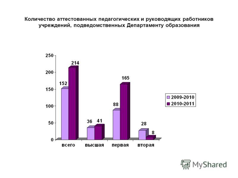 Количество аттестованных педагогических и руководящих работников учреждений, подведомственных Департаменту образования