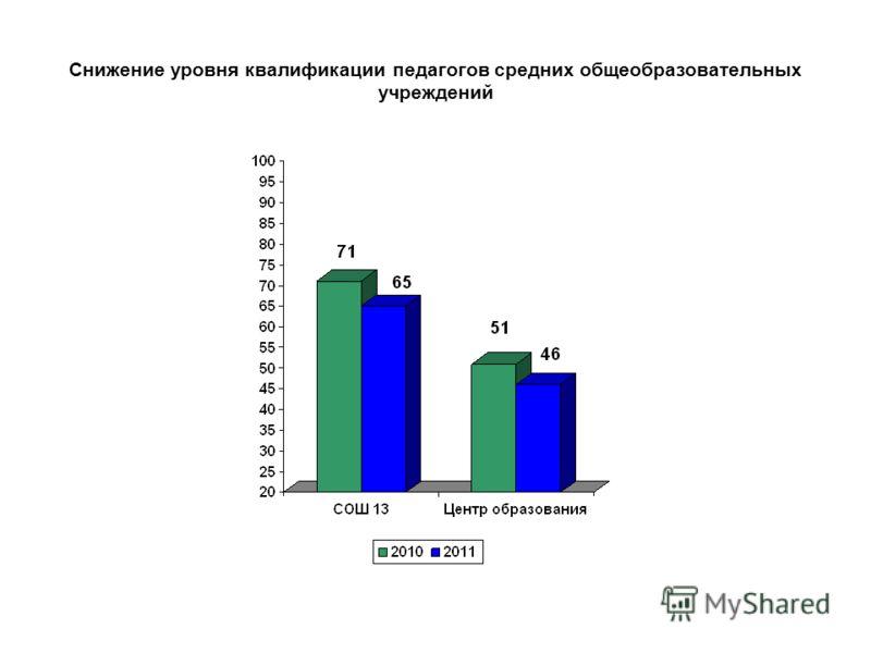 Снижение уровня квалификации педагогов средних общеобразовательных учреждений