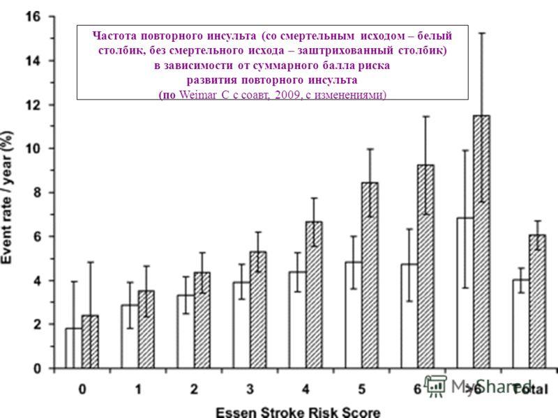 Частота повторного инсульта (со смертельным исходом – белый столбик, без смертельного исхода – заштрихованный столбик) в зависимости от суммарного балла риска развития повторного инсульта (по Weimar C с соавт, 2009, с изменениями)