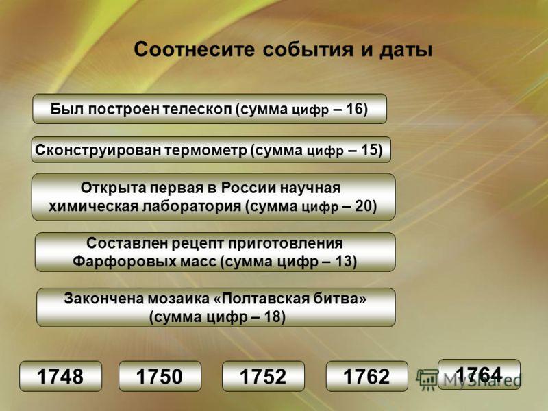 Был построен телескоп (сумма цифр – 16) Сконструирован термометр (сумма цифр – 15) Составлен рецепт приготовления Фарфоровых масс (сумма цифр – 13) Открыта первая в России научная химическая лаборатория (сумма цифр – 20) 1764 Закончена мозаика «Полта