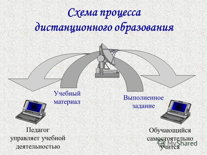 Схема процесса дистанционного образования Учебный материал Педагог управляет учебной деятельностью Обучающийся самостоятельно учится Выполненное задание