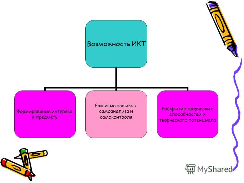 Возможность ИКТ Формирование интереса к предмету Развитие навыков самоанализа и самоконтроля Раскрытие творческих способностей и творческого потенциала