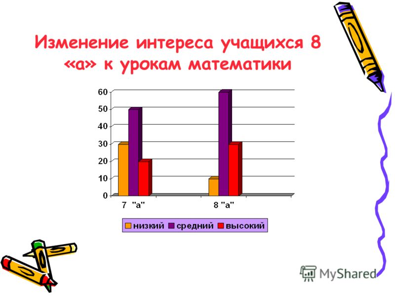 Изменение интереса учащихся 8 «а» к урокам математики