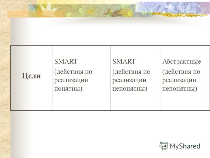 Цели SMART (действия по реализации понятны) SMART (действия по реализации непонятны) Абстрактные (действия по реализации непонятны)
