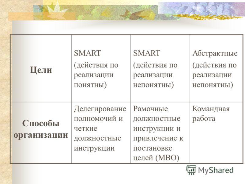 Цели SMART (действия по реализации понятны) SMART (действия по реализации непонятны) Абстрактные (действия по реализации непонятны) Способы организации Делегирование полномочий и четкие должностные инструкции Рамочные должностные инструкции и привлеч