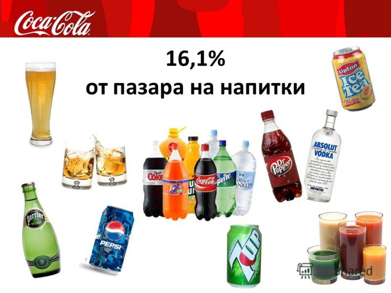 16,1% от пазара на напитки