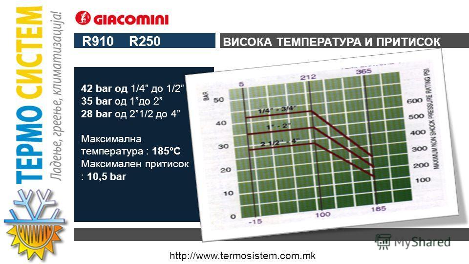 http://www.termosistem.com.mk R250 Шупливи топчиња: одлична идеја, која во последните 20 години го промени начинот на размислување за топчести вентили во светот. Појаки, ладно ковани, подолготрајни: само од неколкуте подобрувања на Giacomini топчести