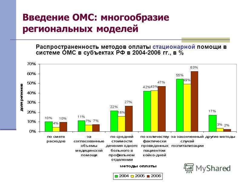 66 Введение ОМС: многообразие региональных моделей Распространенность методов оплаты стационарной помощи в системе ОМС в субъектах РФ в 2004-2006 гг., в %