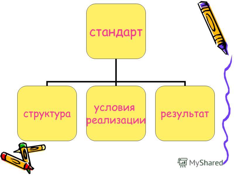 стандарт структура условия реализации результат