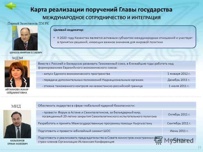 Карта реализации поручений Главы государства МЕЖДУНАРОДНОЕ СОТРУДНИЧЕСТВО И ИНТЕГРАЦИЯ МДЭИ АЙТЖАНОВА ЖАНАР СЕЙДАХМЕТОВНА КАЗЫХАНОВ ЕРЖАН ХОЗЕЕВИЧ МИД Вместе с Россией и Беларусью развивать Таможенный союз, в ближайшие годы работать над формированием
