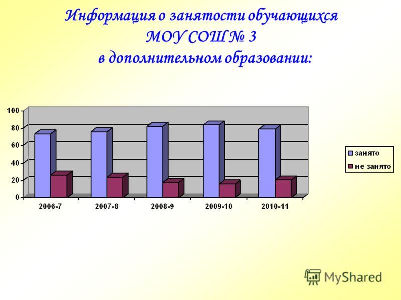 Информация о занятости обучающихся МОУ СОШ 3 в дополнительном образовании: