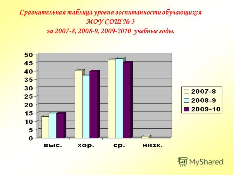 Сравнительная таблица уровня воспитанности обучающихся МОУ СОШ 3 за 2007-8, 2008-9, 2009-2010 учебные годы.