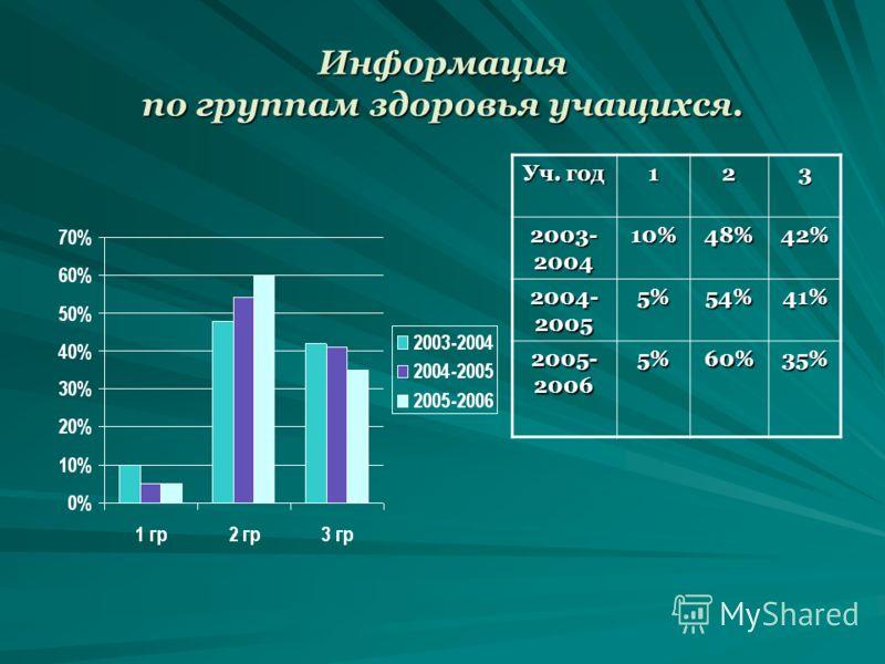 Информация по группам здоровья учащихся. Уч. год 123 2003- 2004 10%48%42% 2004- 2005 5%54%41% 2005- 2006 5%60%35%