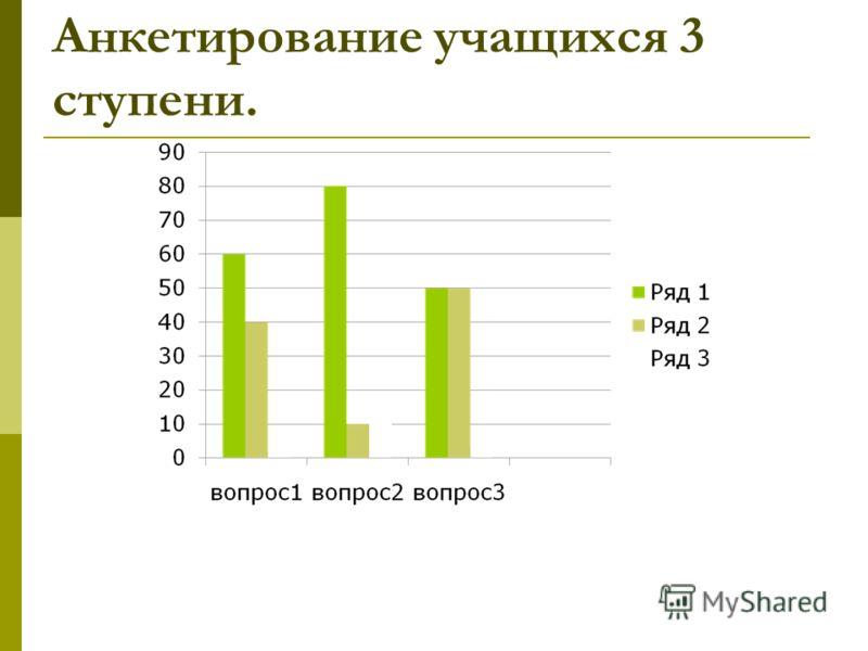 Анкетирование учащихся 3 ступени.