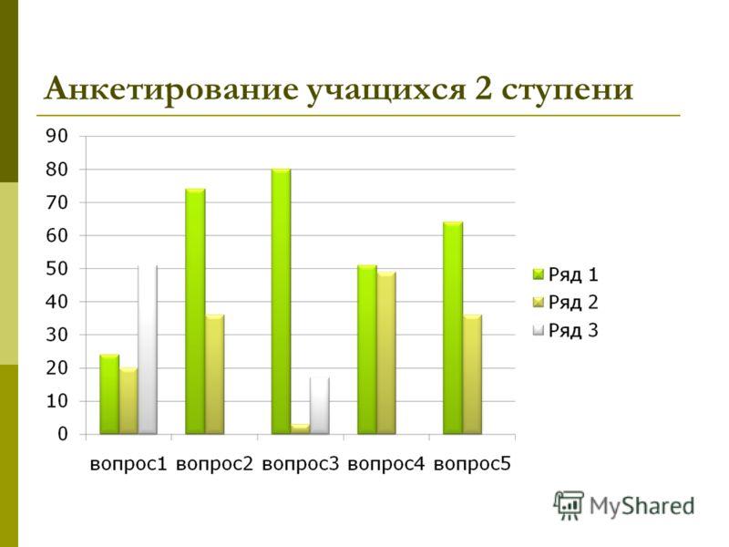 Анкетирование учащихся 2 ступени