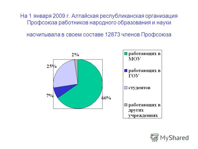 На 1 января 2009 г. Алтайская республиканская организация Профсоюза работников народного образования и науки насчитывала в своем составе 12873 членов Профсоюза
