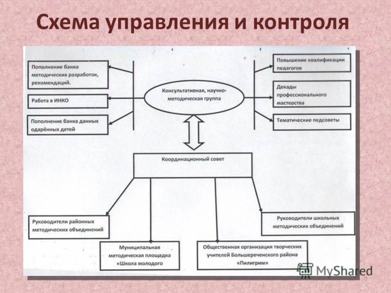 Схема управления и контроля 7