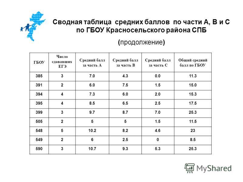 Сводная таблица средних баллов по части А, В и С по ГБОУ Красносельского района СПБ (продолжение) ГБОУ Число сдававших ЕГЭ Средний балл за часть А Средний балл за часть В Средний балл за часть С Общий средний балл по ГБОУ 38537.04.30.011.3 39126.07.5