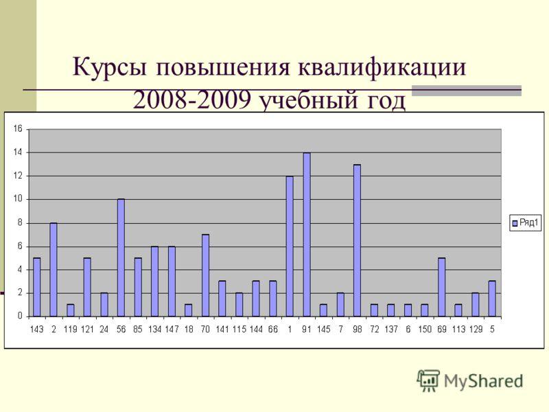 Курсы повышения квалификации 2008-2009 учебный год