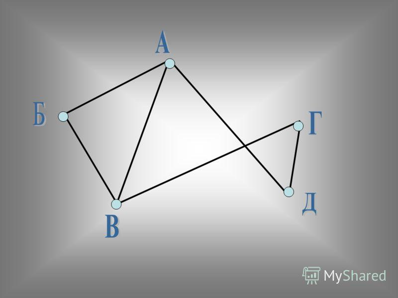 Отношения между предметами можно наглядно изобразить с помощью ГРАФА. Вершины графа соответствуют предметам. Рёбра графа отношениям между ними. Вершины изображаются точками с сокращёнными обозначениями предметов или рамками с полными названиями предм