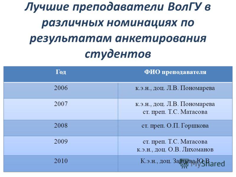 Лучшие преподаватели ВолГУ в различных номинациях по результатам анкетирования студентов