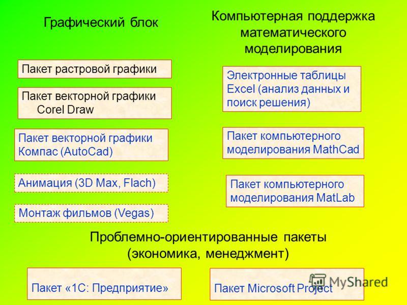 Пакет растровой графики Пакет векторной графики Corel Draw Пакет векторной графики Компас (AutoCad) Анимация (3D Max, Flach) Монтаж фильмов (Vegas) Графический блок Компьютерная поддержка математического моделирования Электронные таблицы Excel (анали