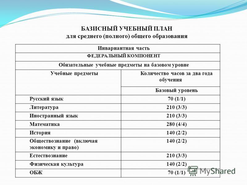 БАЗИСНЫЙ УЧЕБНЫЙ ПЛАН для среднего (полного) общего образования Инвариантная часть ФЕДЕРАЛЬНЫЙ КОМПОНЕНТ Обязательные учебные предметы на базовом уровне Учебные предметыКоличество часов за два года обучения Базовый уровень Русский язык70 (1/1) Литера