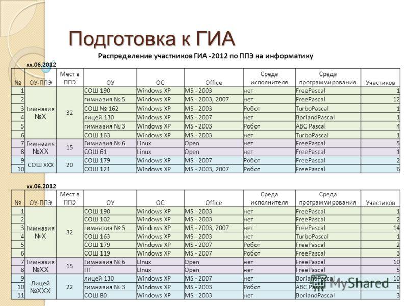 Подготовка к ГИА Распределение участников ГИА -2012 по ППЭ на информатику xx.06.2012 ОУ-ППЭ Мест в ППЭОУОСOffice Среда исполнителя Среда программированияУчастиков 1 ГимназияX 32 СОШ 190Windows XPMS - 2003нетFreePascal1 2гимназия 5Windows XPMS - 2003,