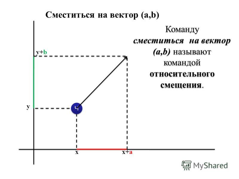 Ч Ч y xx+a y+b Сместиться на вектор (a,b) Команду сместиться на вектор (a,b) называют командой относительного смещения. Команду сместиться на вектор (a,b) называют командой относительного смещения.