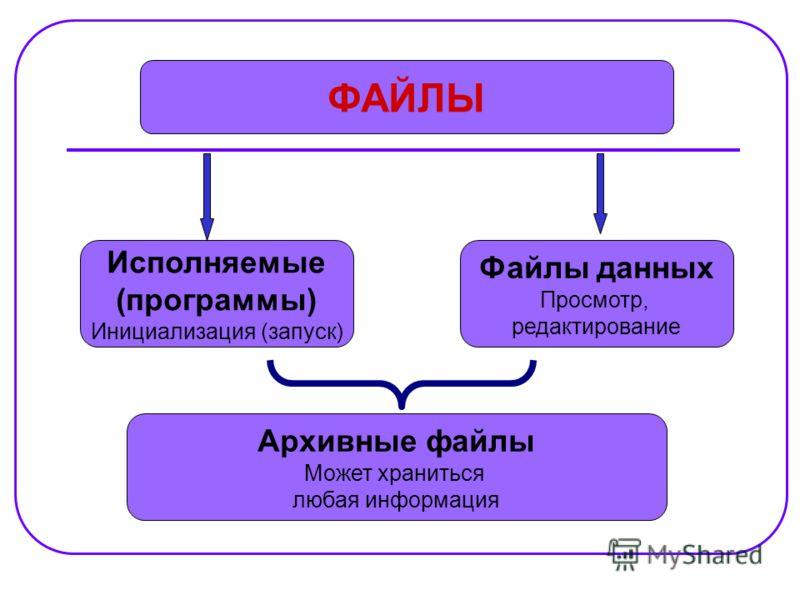 ФАЙЛЫ Исполняемые (программы) Инициализация (запуск) Архивные файлы Может храниться любая информация Файлы данных Просмотр, редактирование