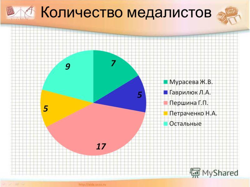 Количество медалистов