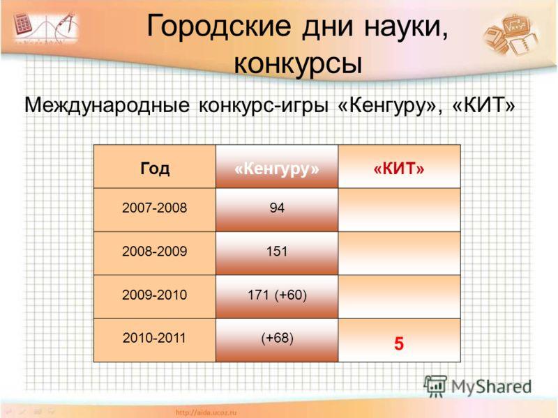 Городские дни науки, конкурсы Международные конкурс-игры «Кенгуру», «КИТ» Год«Кенгуру»«КИТ» 2007-200894 2008-2009151 2009-2010171 (+60) 2010-2011(+68) 5
