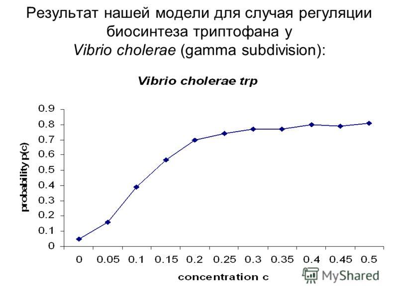 Результат нашей модели для случая регуляции биосинтеза триптофана у Vibrio cholerae (gamma subdivision):