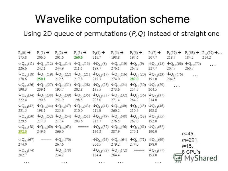 Wavelike computation scheme Using 2D queue of permutations (P,Q) instead of straight one Q 7,8 (77) 193.0 ===== Q 5,8 (72) 264.4 Q 4,8 (73) 184.4 Q 2,8 (78) 234.2 Q 0,8 (74) 202.7 Q 7,7 (69) 198.0 Q 6,7 (71) 274.0 Q 5,7 (64) 279.2 Q 4,7 (65) 206.5 Q